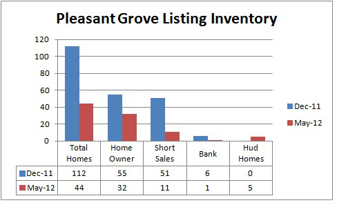 pleasant grove listings