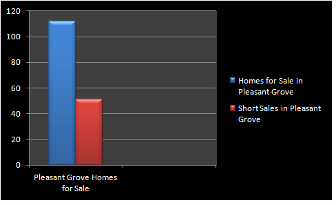 pleasant grove short sales